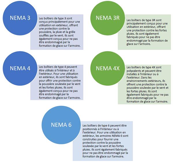 Que signifient les norms Nema